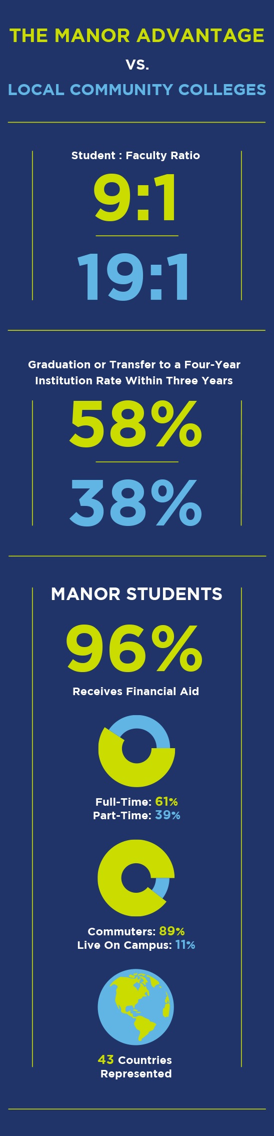 Manor College is a two-year private college in Pennsylvania that has many advantages